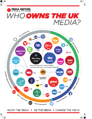 UK Media Ownership Chart