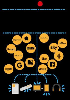 Who Owns the UK Media 2019 – Executive Summary